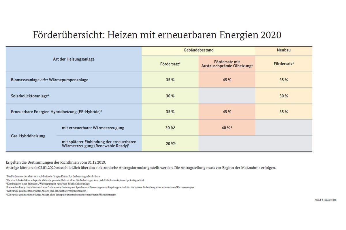 Förderübersicht: Heizen mit erneuerbaren Energien 2020